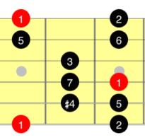 Уроки игры на гитаре первый лад