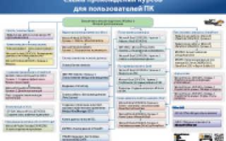 Курс обучения word