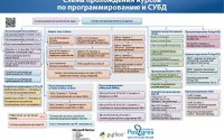 Базы данных учебный курс